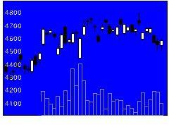 7729東京精の株価チャート