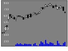 7730マニーの株価チャート