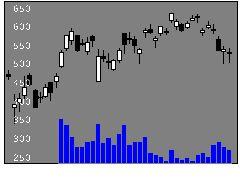 7731ニコンの株価チャート