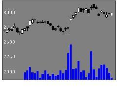 7733オリンパスの株価チャート