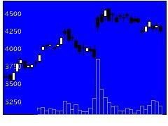 7734理計器の株価チャート