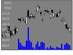 7735スクリンの株価チャート