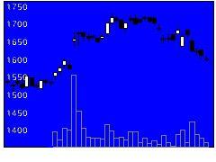 7739キヤノン電の株価チャート