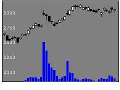 7740タムロンの株価チャート