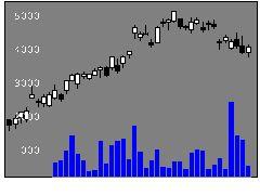 7741HOYAの株式チャート