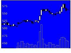 7743シードの株価チャート