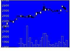 7744ノーリツ鋼機の株式チャート