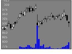 7745エー・アンド・デイの株式チャート