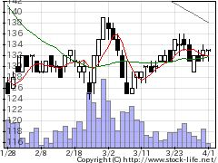 7746岡本硝子の株式チャート