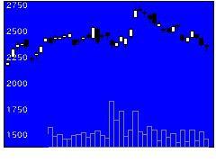 7747朝日インテックの株価チャート