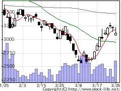 7748ホロンの株式チャート