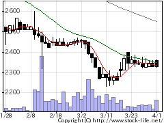 7749メディキットの株価チャート