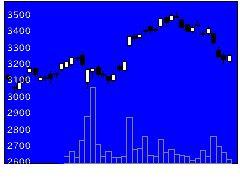 7751キヤノンの株価チャート