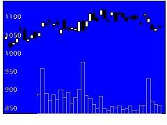 7752リコーの株価チャート