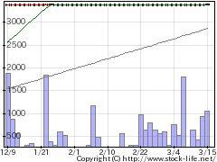 7758セコニックの株式チャート