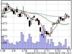 7760IMVの株価チャート