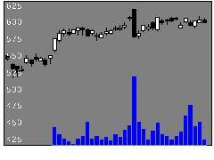 7762シチズン時計の株式チャート