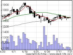 7769リズム時計工業の株式チャート