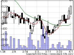 7774Jティッシュの株価チャート