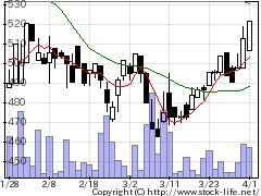 7774Jティッシュの株式チャート