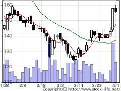 7776セルシードの株式チャート