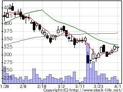 77773DMの株価チャート
