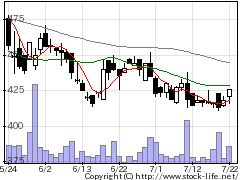 7782シンシアの株価チャート