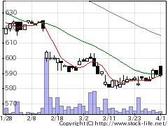 7800アミファの株式チャート