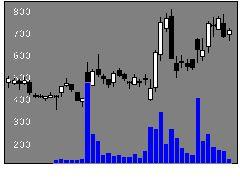 7803ブシロードの株価チャート