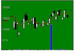 7804B&Pの株価チャート