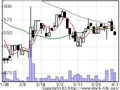 7805プリントNの株価チャート