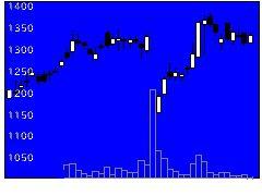 7806MTGの株式チャート