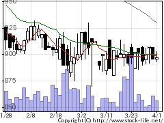7807幸和製の株式チャート