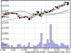 7808CSランバーの株価チャート