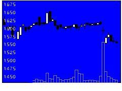 7811中本パックスの株価チャート