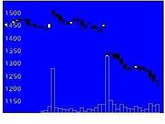 7812クレステックの株式チャート