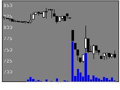 7813プラッツの株式チャート
