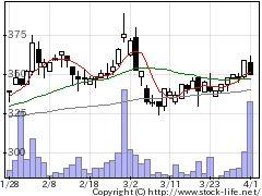 7814日本創発Gの株価チャート