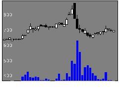 7815東京ボードの株価チャート