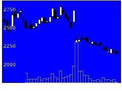 7816スノーピークの株式チャート