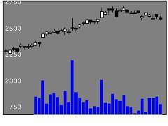 7817パラベッドの株式チャート