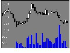 7818トランザクの株式チャート
