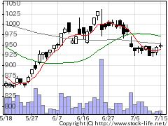 7820ニホンフラッシュの株式チャート