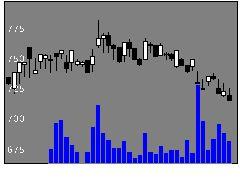 7823アトネイチャの株式チャート