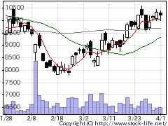 7826フルヤ金属の株価チャート