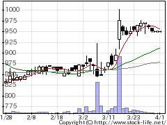 7827オービスの株価チャート