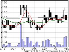 7829サマンサJPの株式チャート