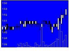 7831ウイルコHDの株式チャート