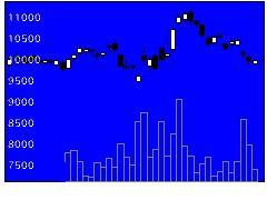 7832バンナムHDの株価チャート