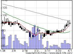 7836アビックスの株式チャート